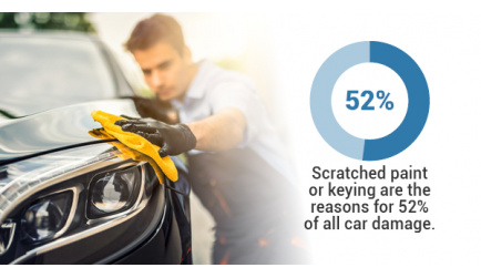 4 Good Reasons To Repair Your Own Car Scratches